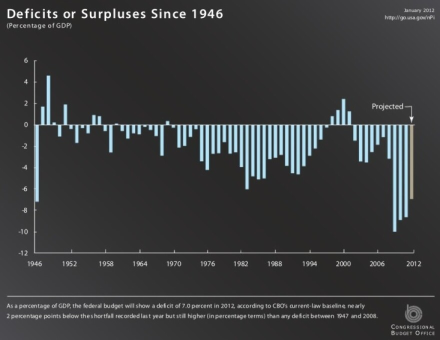 A historical look at the U.S. budget.