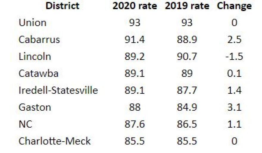 grad-rates-district-2020.JPG