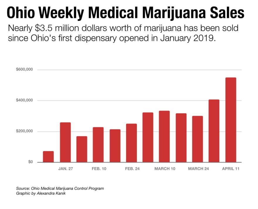 oh-med-weed-sales.jpg