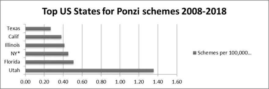utah_ponzi_scheme_chart.png