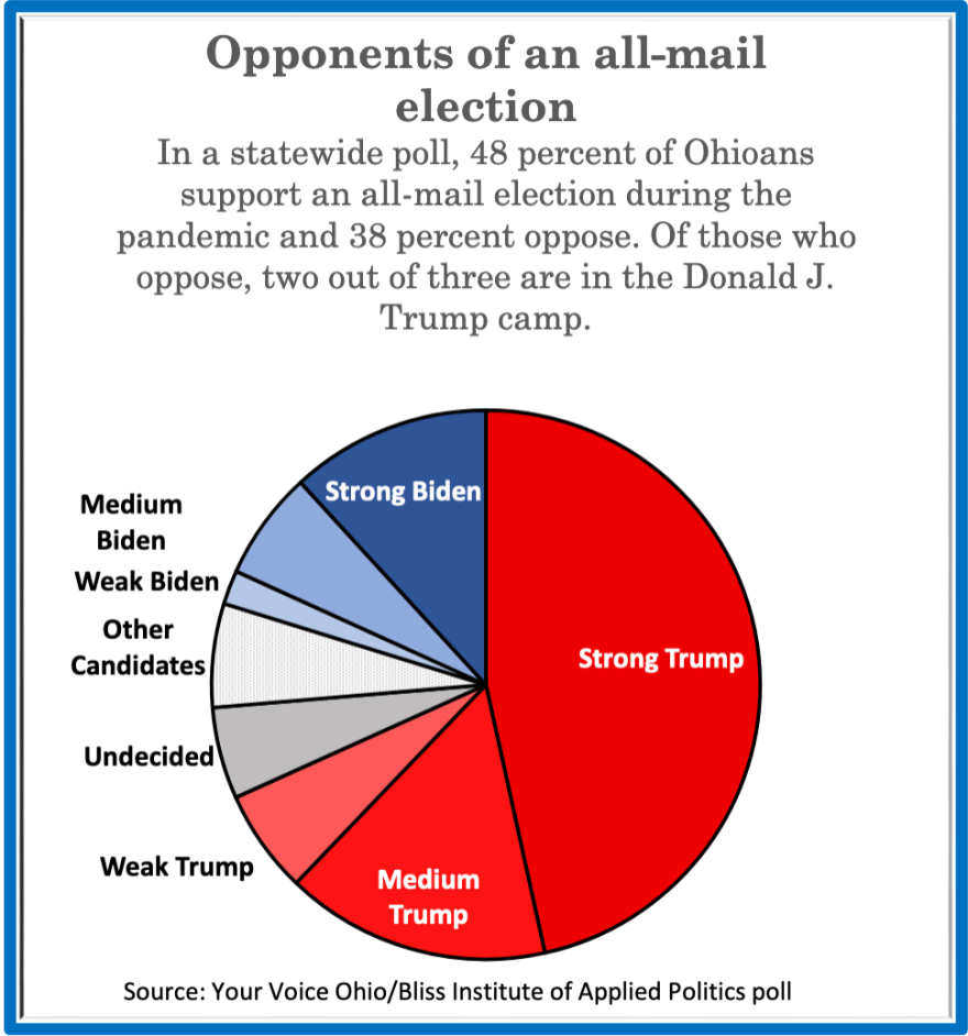 In a statewide poll, 48 percent of Ohioans support an all-mail election during the pandemic and 38 percent oppose. Of those who oppose, two out of three are in the President Donald Trump camp.
