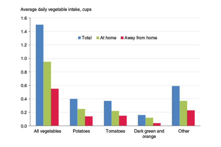 According to the USDA, potatoes and tomatoes are the most popular source of vegetables Americans consume.