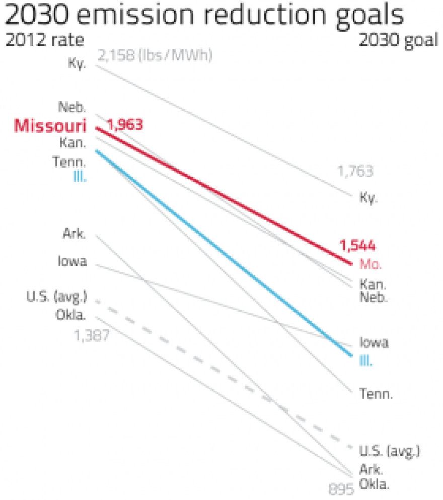 This graph shows actual 2012 emissions and 2030 targets in pounds of carbon dioxide emitted per megawatt hours of energy produced. It includes Missouri, Illinois, and surrounding Midwestern states, in addition to the U.S. average.