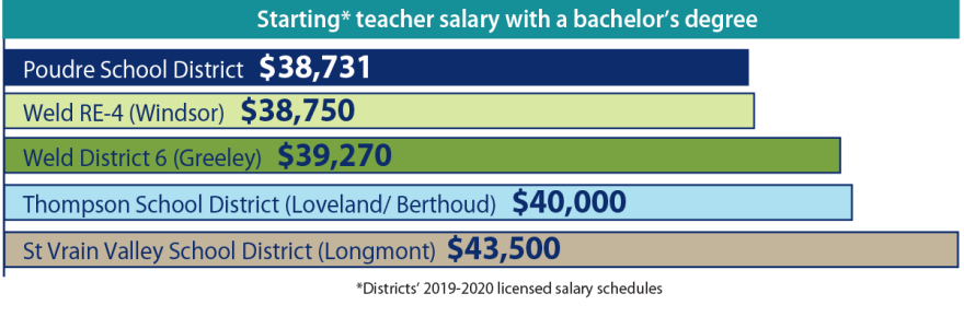 MLO-Graphic-Salaries.png