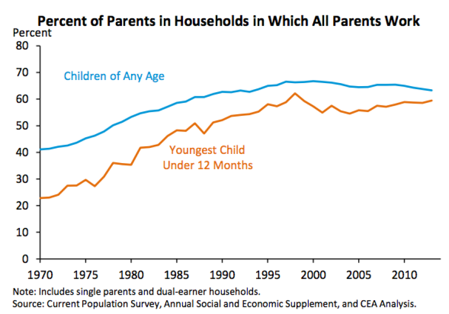 Driven largely by moms, parents — especially of young kids — have gone to work over the last few decades.