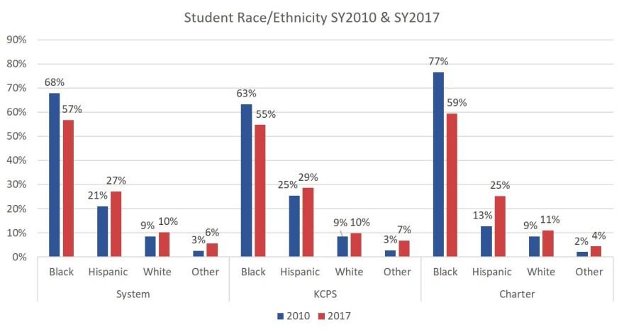 KCPS_demographics_0.JPG
