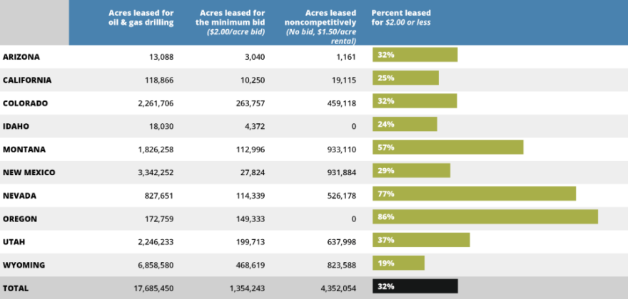 A chart showing the percentage of leases sold for $2.00 per acre or less in western states.
