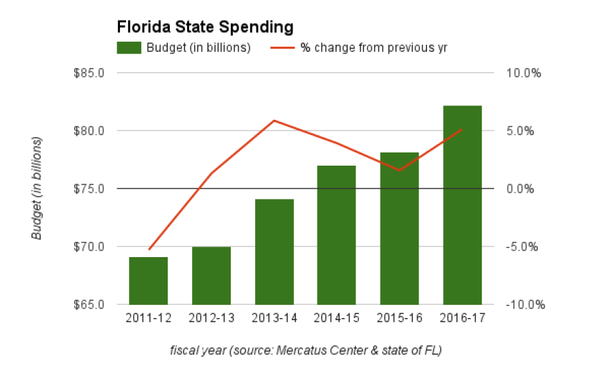 fl_state_budget.png