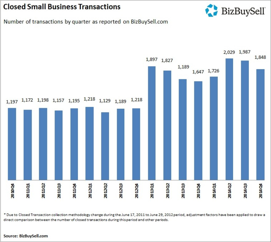 2014Q4_Closed_Small_Business_Transactions_1.jpg