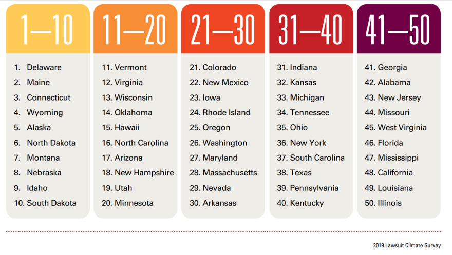 This table lists all 50 states and where they rank for lawsuit reforms