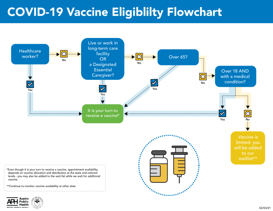 Austin Public Health vaccine eligibility flowchart