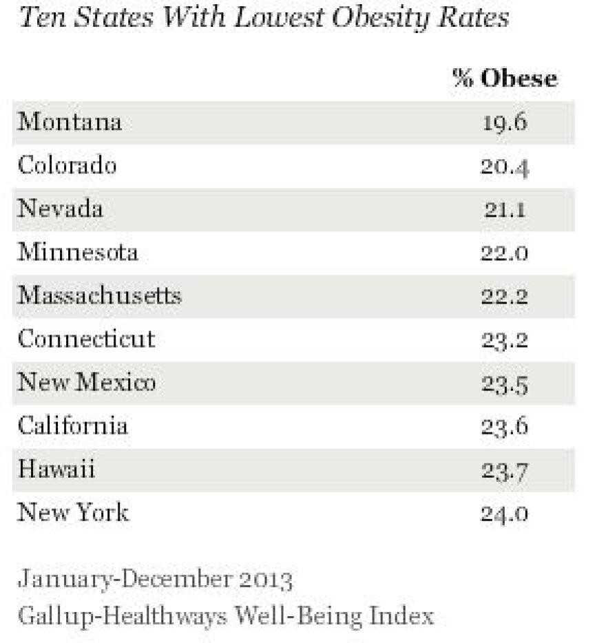 Lowest_Obesity_Rates.JPG