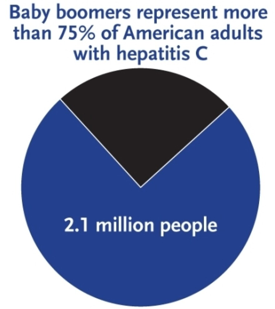 Of the 3.2 million people infected with hepatitis C in the U.S., most are baby boomers. And most of them have no idea they are carrying the liver-damaging virus.