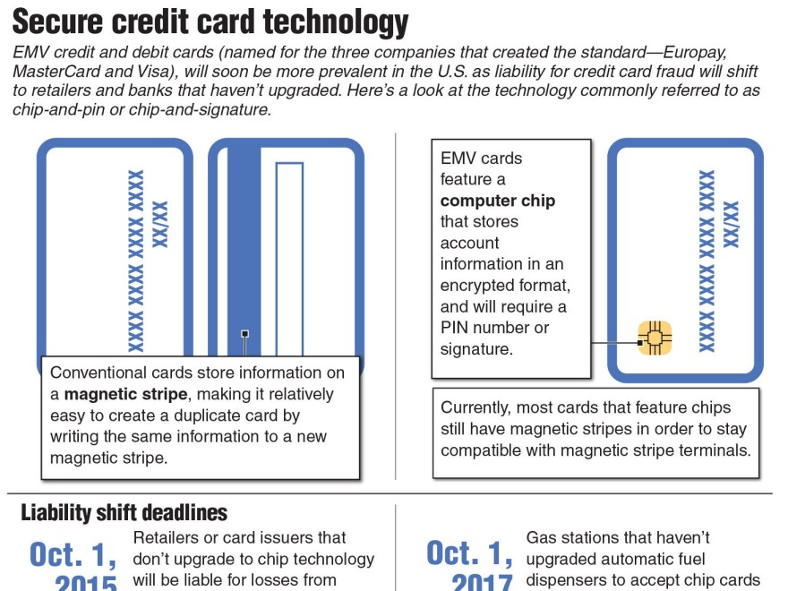 Infographic explaining EMV, or chip-and-pin, credit card systems.