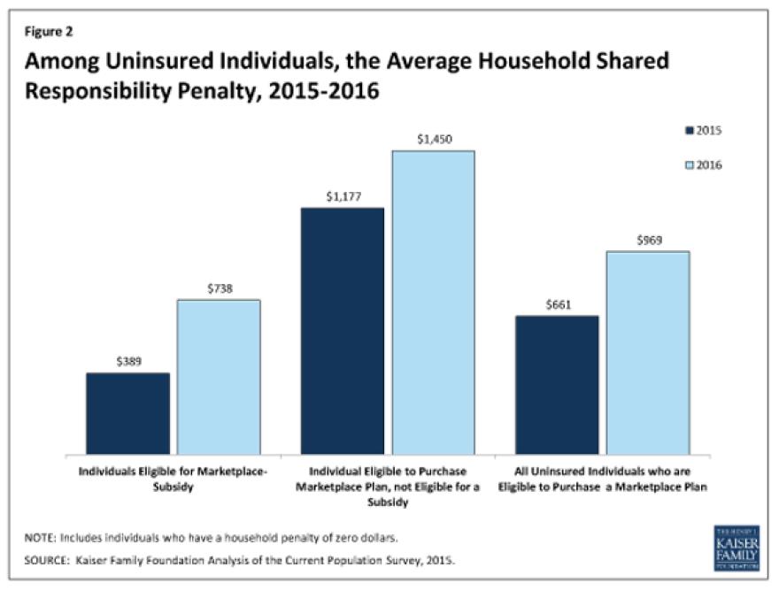 kff-uninsured-penalty-600.png