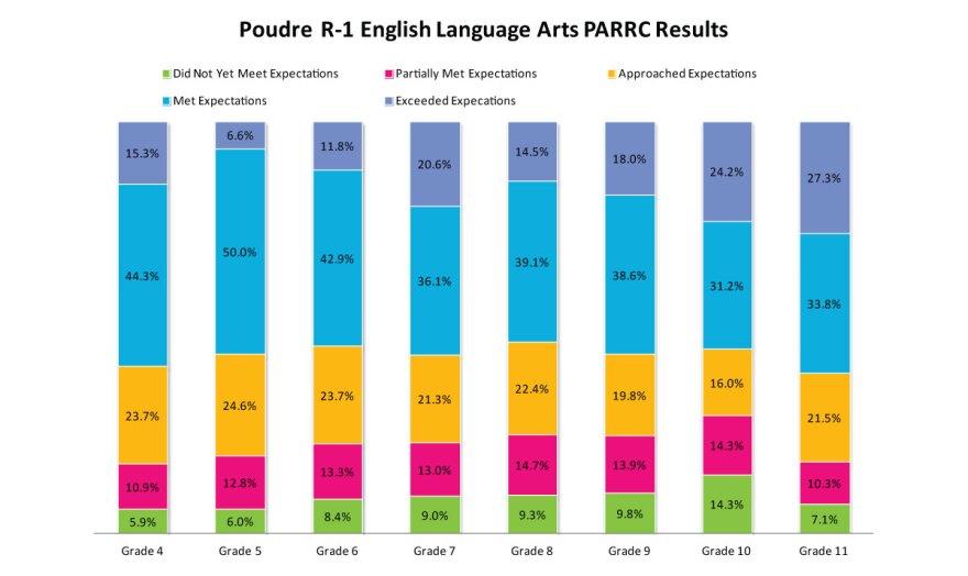 poudre-ela-2014-15-parcc-results_12102015.jpg