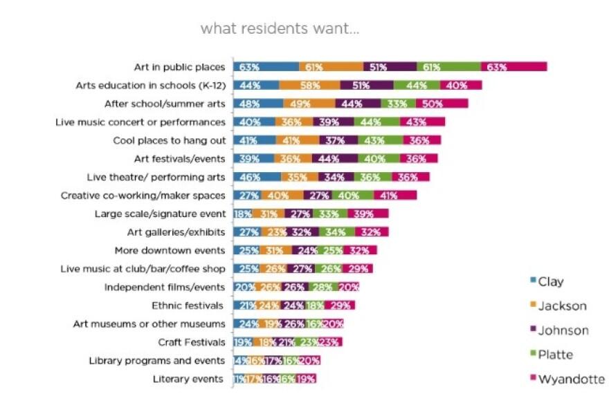 artskc_what_residents_wants__custom__0.jpg