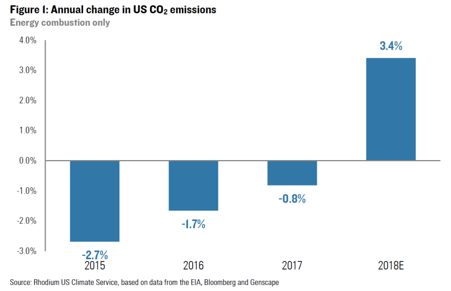 Emissions were up for the first time since 2015.