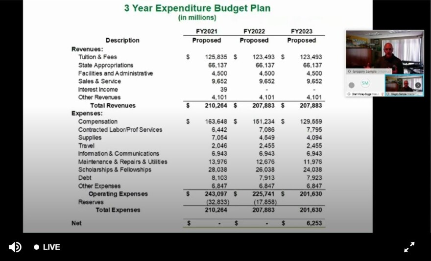 Wright State Executive VP and COO Gregory Sample presents a three-year plan that will pull $32 million from reserves for 2021 and $17 million for 2022.