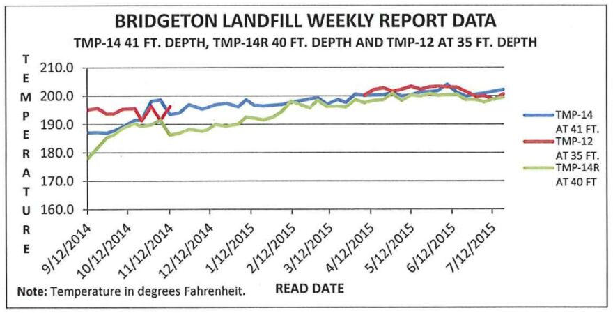 This graph from the Missouri Department of Natural Resources' letter to Republic Services shows gradually rising temperatures in the neck of the Bridgeton Landfill.