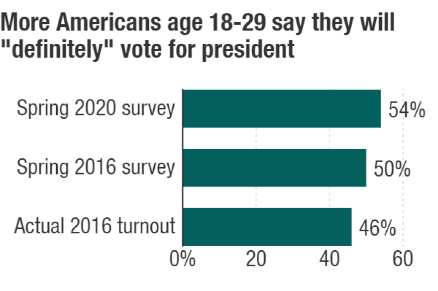 Data from Institute of Politics at Harvard Kennedy School. Spring 2020 Harvard Youth Poll conducted March 11-23. Survey included 2,546 Americans age 18-29, with a margin of error of 2.78 percentage points. Data on 2016 turnout is from U.S. Census Bureau.