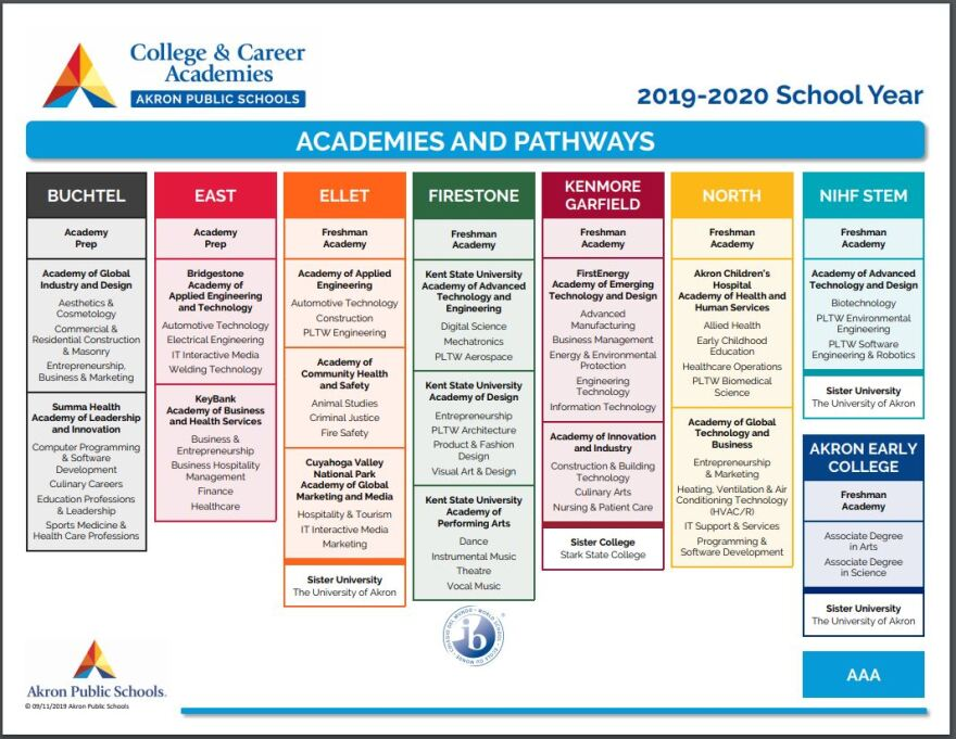 college and career academies chart