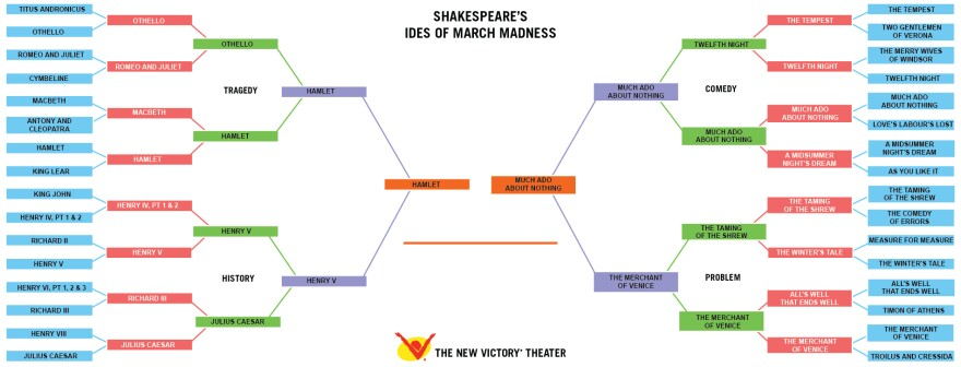 The New Victory Theater's Shakespeare championship bracket pits <em>Hamlet</em> against <em>Much Ado About Nothing</em> in the final.