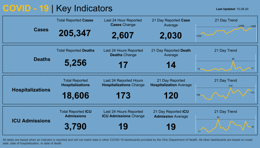 Dashboard _ Key Indicators-201029.png