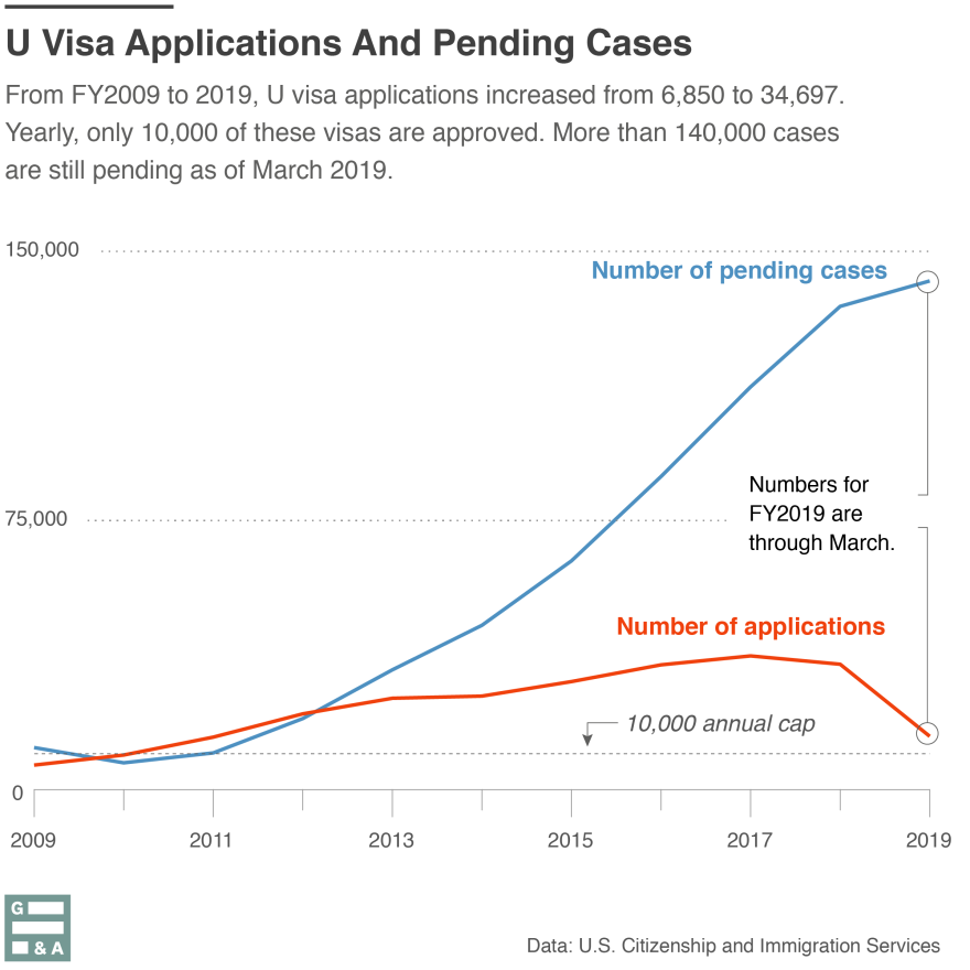 08262019-u-visa-applications-el-paso-luis-melgar-WAMU-2.png