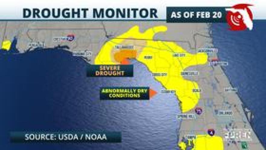 USDA Drought Monitor Index