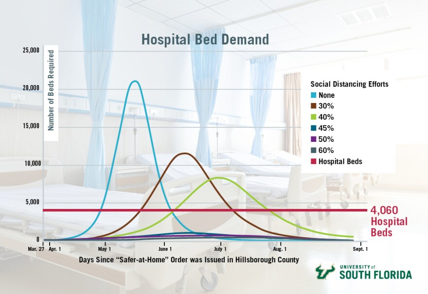 Chart showing hospital bed demand and social distancing