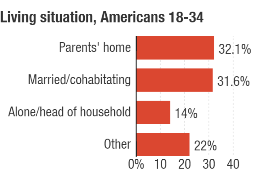 """""""Alone/head of household"""" includes single parents and people who have roommates or renters living with them; """"other"""" includes those living with family members (not parents), with nonfamily members or in group housing."""