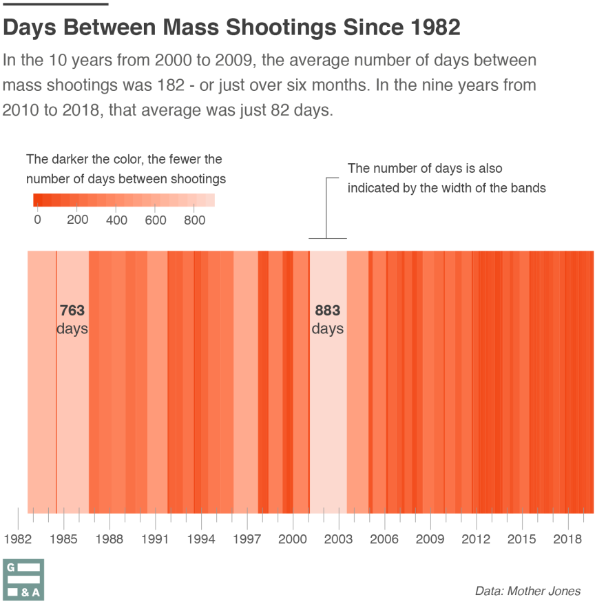 From 2010 to 2018, the number of days between two mass shootings is down to 82 days, just shy of three months.
