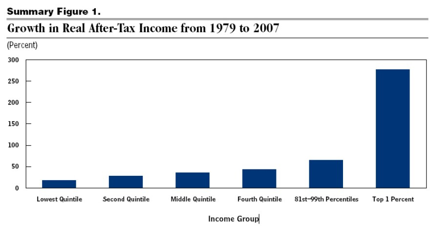 Growth in real after-tax income