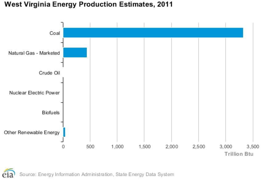 Energy Production, 2011