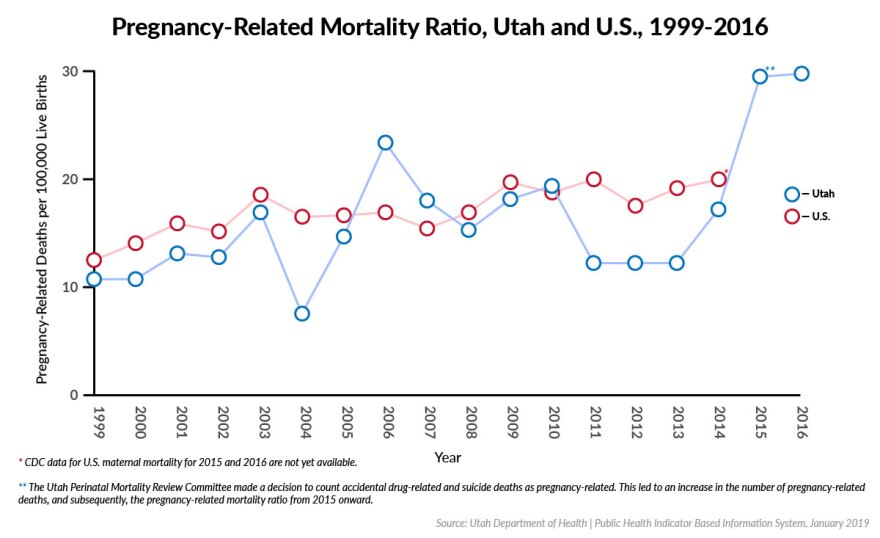 Graph depicting rise in maternal mortality in Utah and U.S.