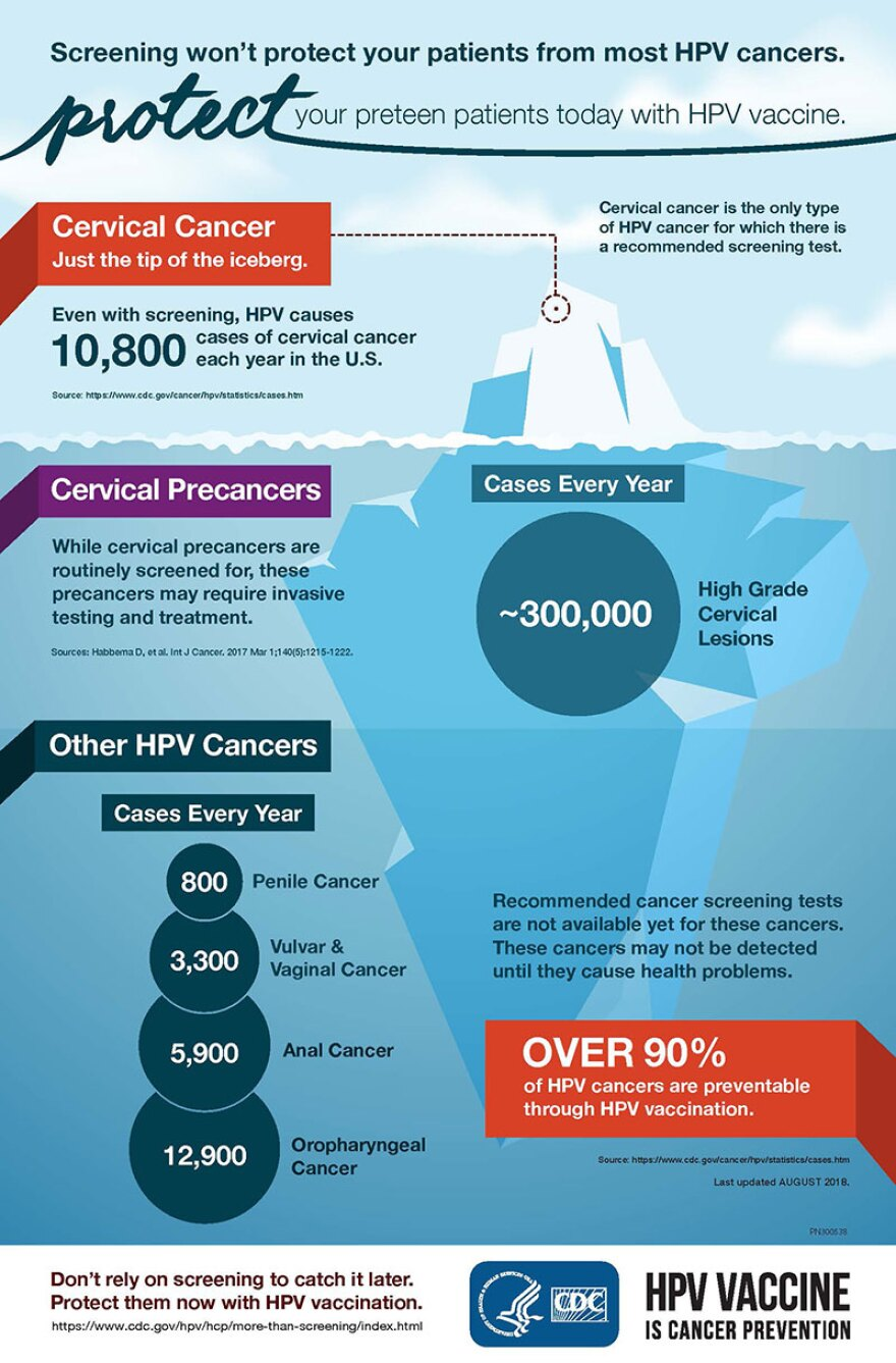 An infographic shows the various cancers HPV can cause.