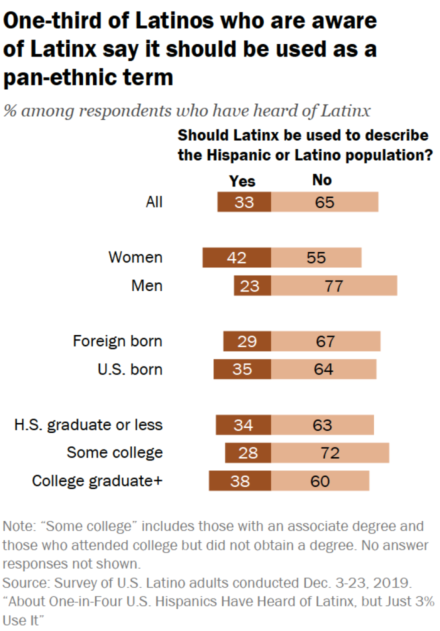 "a graph showing that one-third of Latinos who are aware of the term ""Latinx"" say it should be used as a pan-ethnic term"