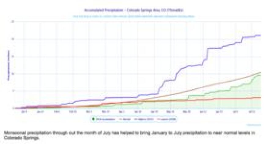 Precipitation levels in Colorado Springs reached near normal levels in July, thanks to monsoon moisture.