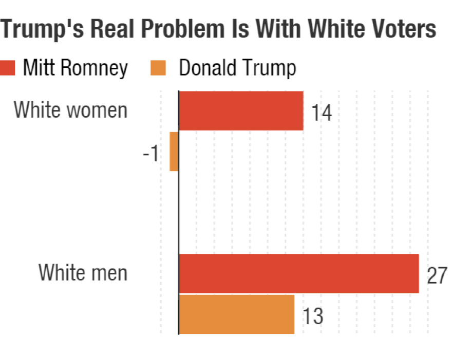 Donald Trump's perceived strength is with white voters, but he is underperforming Mitt Romney's 14-point margin with white women and 27-point margin with white men in 2012.