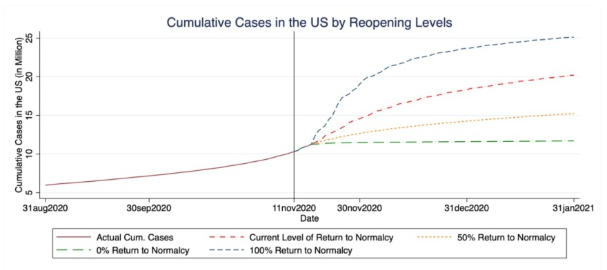 Washington University model results showing the potential growth of COVID-19 cases in the U.S., depending on different levels of social distancing. The red dotted line shows current social distancing based on cell phone location data. Under this scenario, the number of COVID-19 cases nationwide could reach 20 million by the end of January.