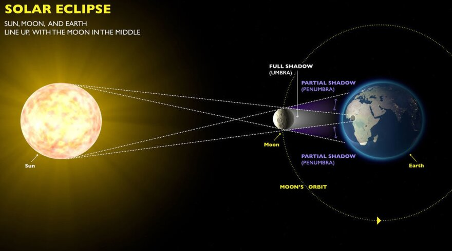 The diameter of Earth's moon is about 400 times smaller than the diameter of the sun, but it's about 400 times closer to us here on Earth.