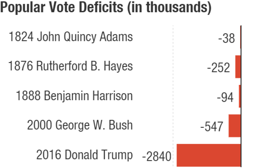 Trump currently trails Hillary Clinton by about 2.8 million votes. There have been five candidates who lost the popular vote, but won the Electoral College.