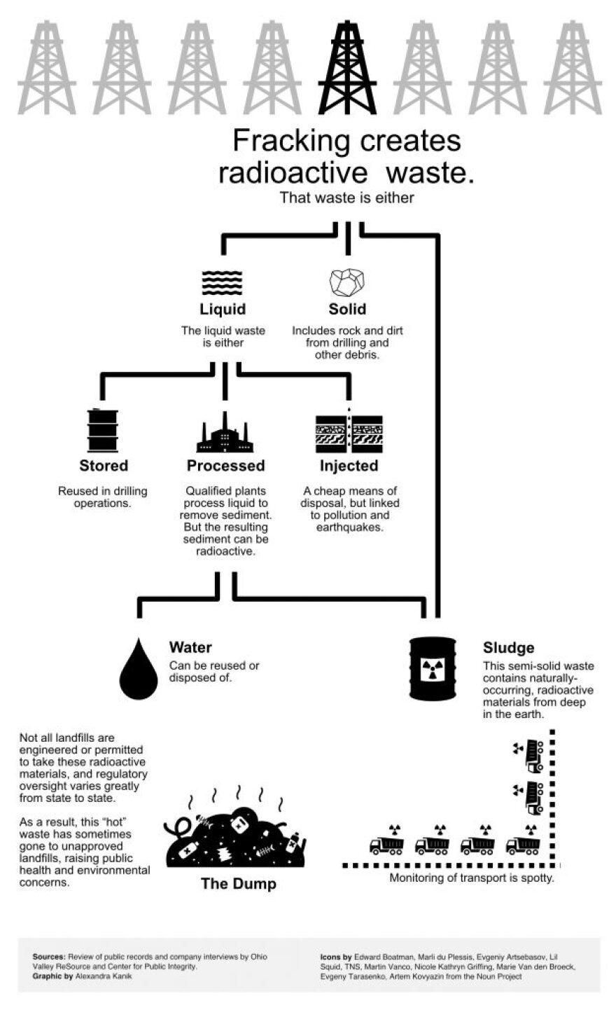 radioactive-wastewater-flowchart-v6-625x1024.jpg