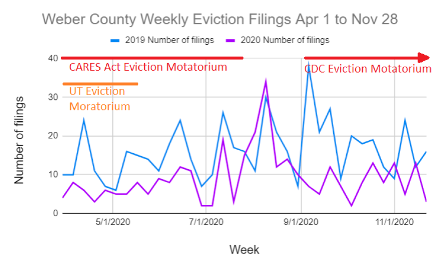 A graph of Weber County's weekly evictions.