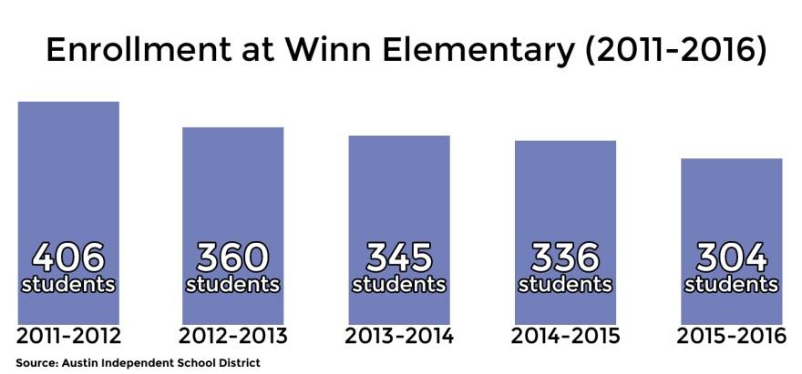 Winn-Elementary-attendance_1.jpg