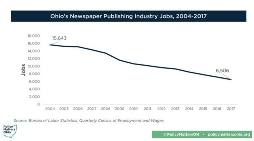 A recent report from the nonpartisan research group Policy Matters Ohio finds the state has lost one-third of its newspapers in the last 15 years.