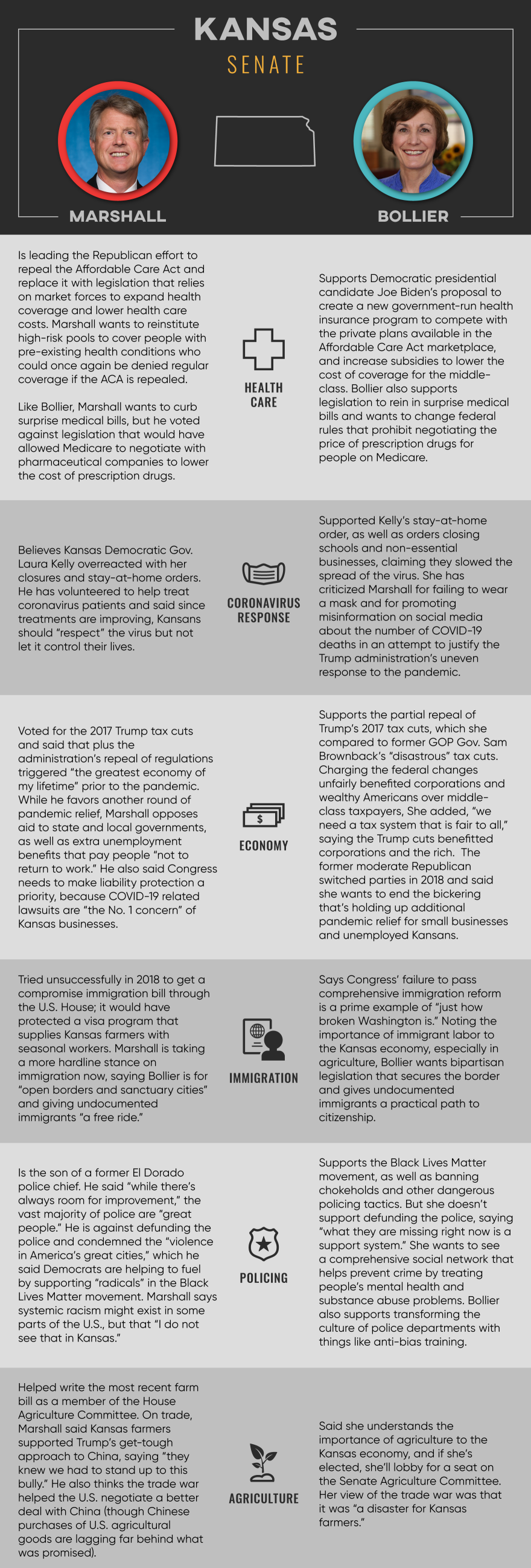 GROVE_ks_senate_candidate_comparison.png