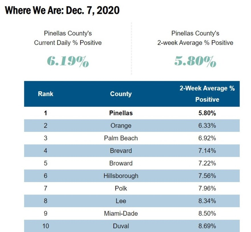 Chart of COVID-19 positivity rates across Florida's 10 most populous counties.