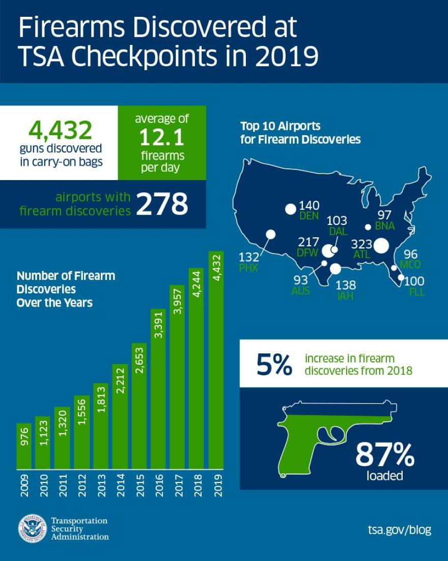 TSA-final-firearm-graphic-for-2019.jpg